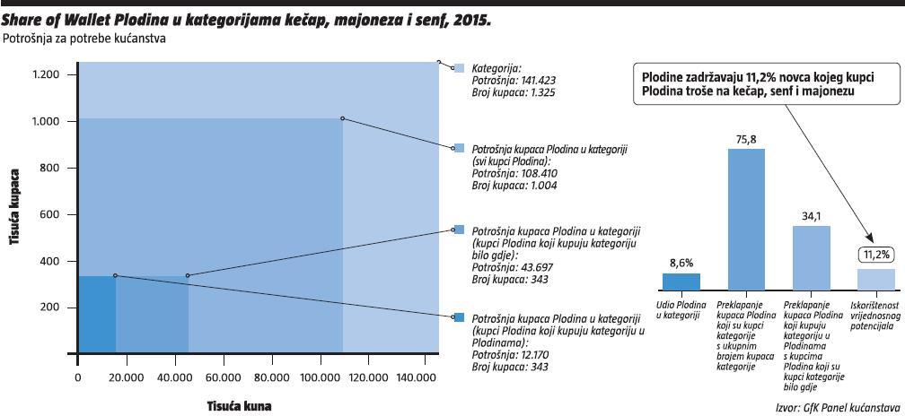Share-of-Wallet-Plodina-u-kategoriji-kečap-majoneza-senf-2015