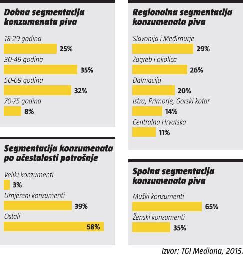 dobna-regionalna-spolna segmentacija konzumenata piva