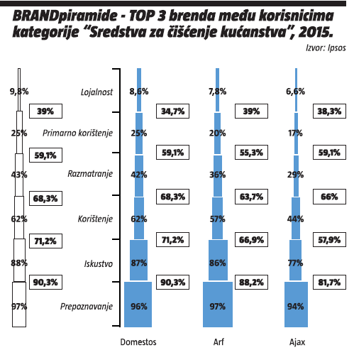 BRENDpiramida-top tri brenda medu korisnicma kategorije-sredstva za ciscenje kucanstva