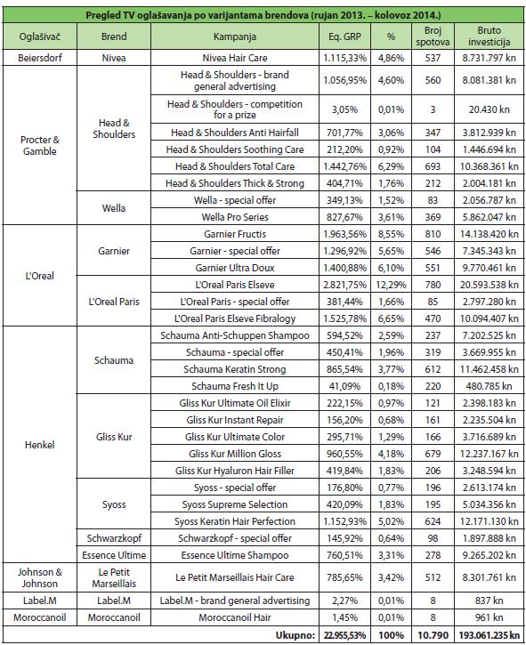 pregled tv oglasavanja po varijantama brenda
