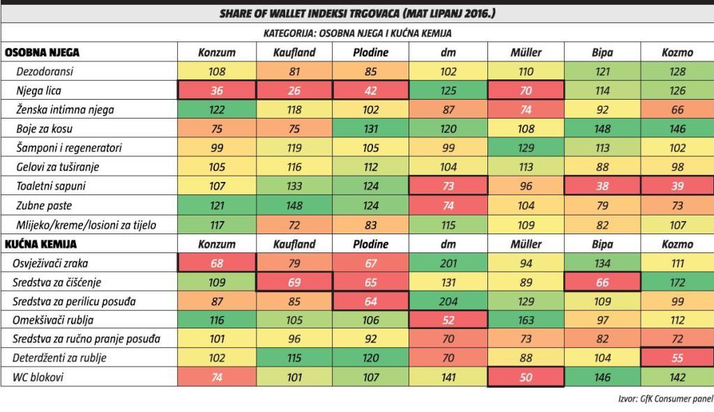 share of wallet indeksi trgovaca