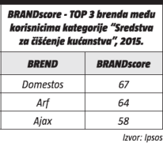 BRENDscore - top 3 brenda medu korisnicima kategorije