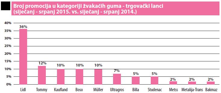 broj promocija po markama