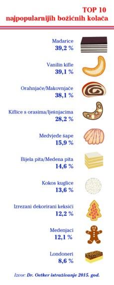 Top10_kolacici-01-01
