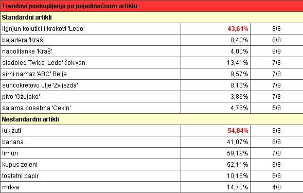 analiza-cijena-srpanj-graf4-midi