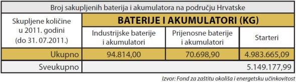 baterije-i-akumulatori-sakupljanje-large