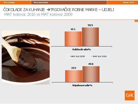cokolade-za-kuhanje-graf-trgovacke-marke-large