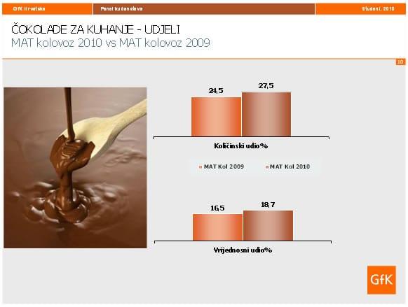 cokolade-za-kuhanje-graf-udjeli-large