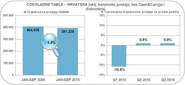 cokoladne-table-vrijednosna-prodaja-graf-large