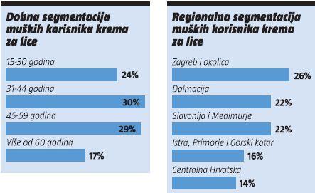 dobna-regionalna-segmentacija
