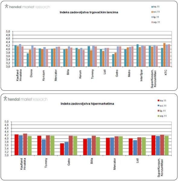 indeks-zadovoljstva-trgovacki-lancima-srpanj-2011-graf-001