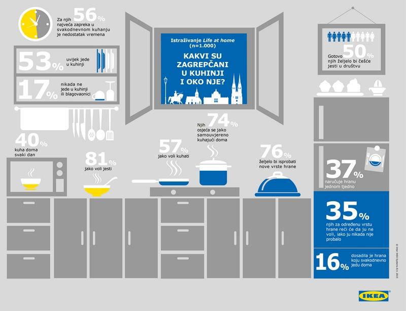 infografika_Life at home istraživanje