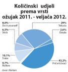 ljepila-kolicinskii-udjeli-graf-002