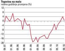 maloprodaja-graf-2010-midi