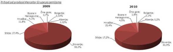 mercator-trzista-graf