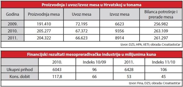 mesna-industrija-proizvodnja-i-financijski-pokazatelji-tablica