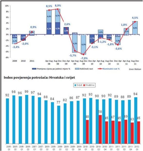 nielsen-indeks-povjerenja-potrosaca-graf