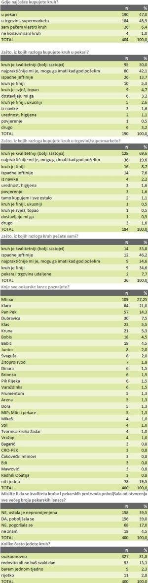 pekarska-industrija-anketa-graf-large
