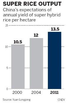 prinos-rize-2000-2011-graf