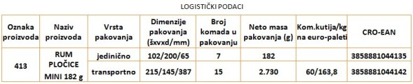 rum-plocice-logisticki-podaci-tablica