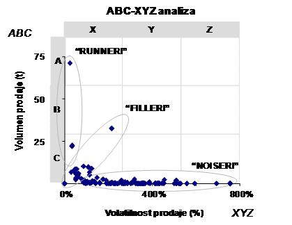 Slika 1. Segmentacija zaliha