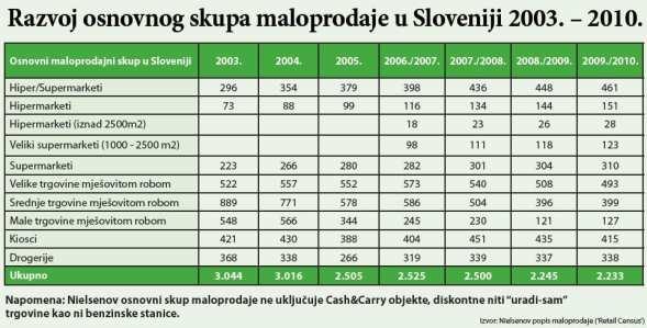 slovenija-maloprodaja-formati-graf-large