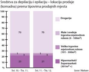 sredstva-za-depilaciju-analiza-graf-srpanj-2012-lokacija-prodaje