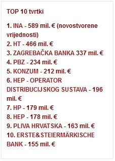top-10-tvrtki-2011-lider-midi
