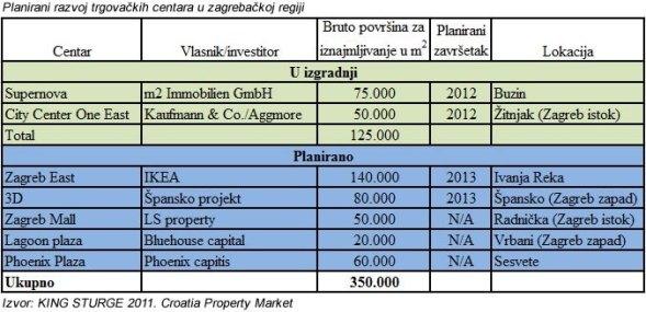 trgovacki-centri-zagreb-planirani-razvoj-002