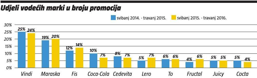 udjeli-vodecih-marki-u-broju-promocija