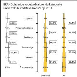 univerzalna-sredstva-za-ciscenje-brandpiramide-vodeca-dva-brenda