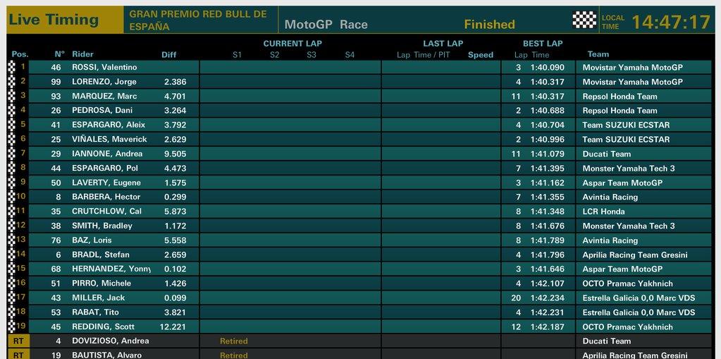 Hasil Lengkap Komplit MotoGP Jerez Spanyol 2016