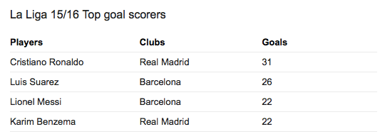 Top Skor La Liga 2015-2016 hingga 17 April 2016