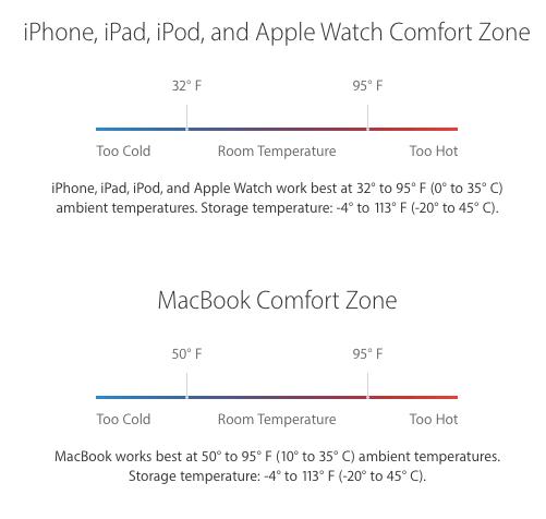Ini Kondisi Suhu Ideal Dari IDevice Dan MacBook Kalian