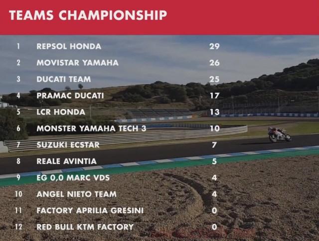 Klasemen Sementara Team MotoGP 2018 Qatar.jpg