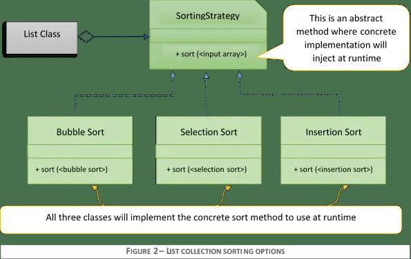 Strategy Design Pattern - Java Code Gists