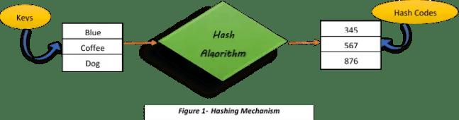 Hashing Mechanism
