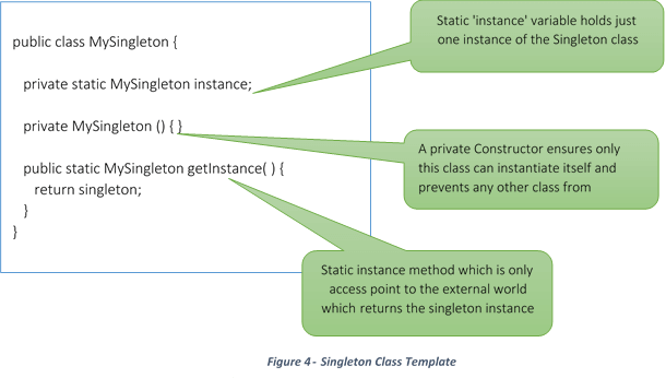 Singleton class template