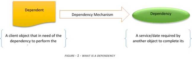 What is dependency