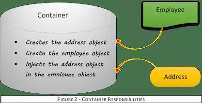 Container Responsibilities