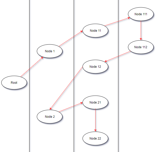 Depth first traversal