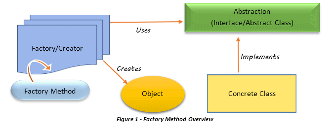 The Factory Method Design Pattern - Java Code Gists