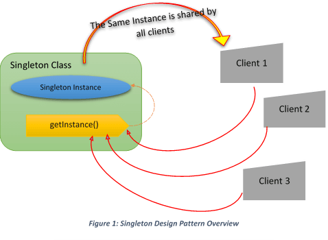 Let's Learn Singleton Design Pattern - Java Code Gists