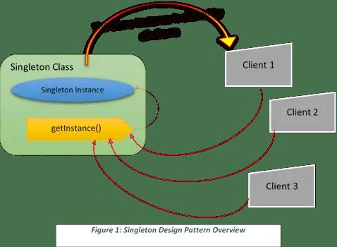 Let's Learn Singleton Design Pattern Java Code Gists Fascinating Singleton Pattern In Java