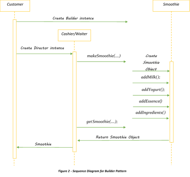 Sequence Diagram for builder pattern