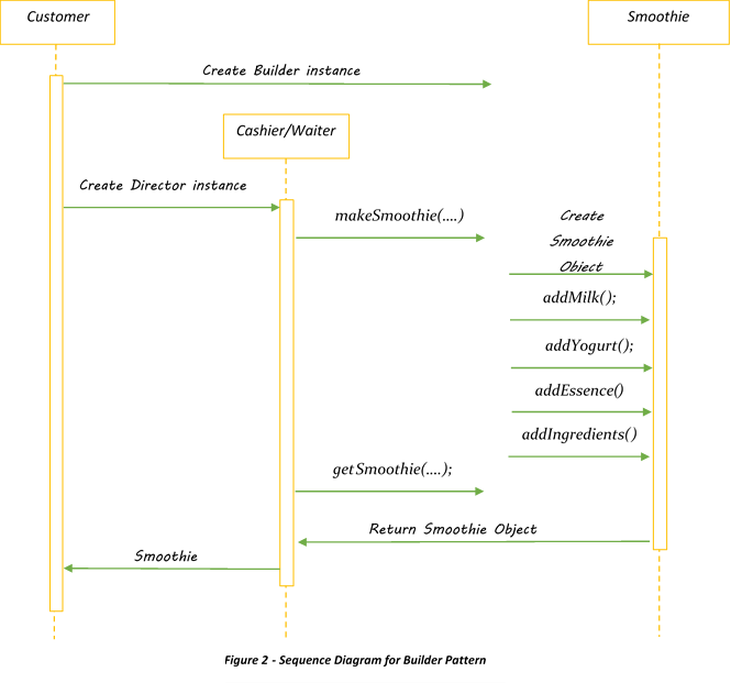 Builder Pattern with Java examples - Java Code Gists