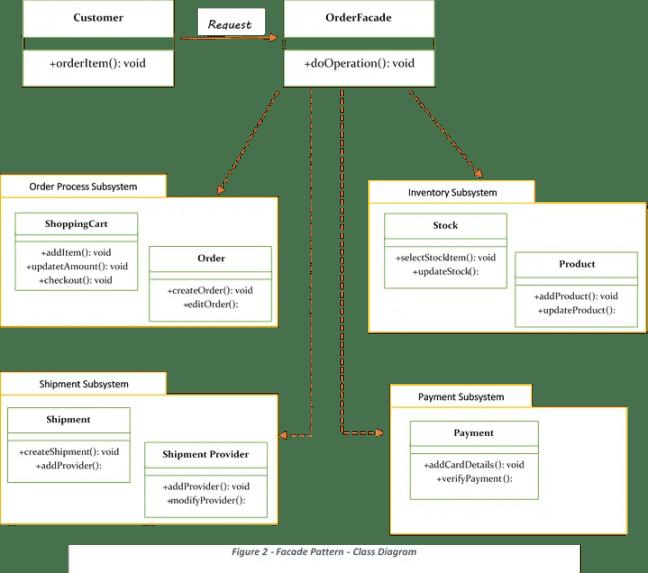 Facade design pattern class diagram