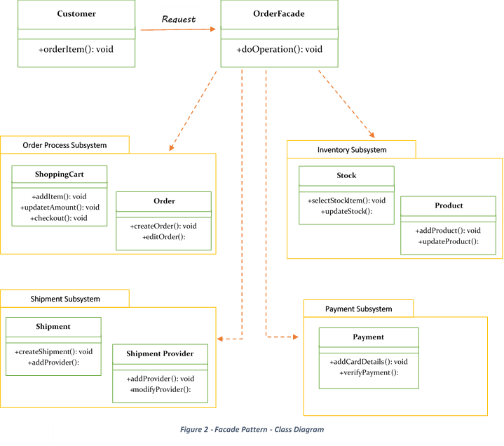 What is Facade Design Pattern? - Java Code Gists