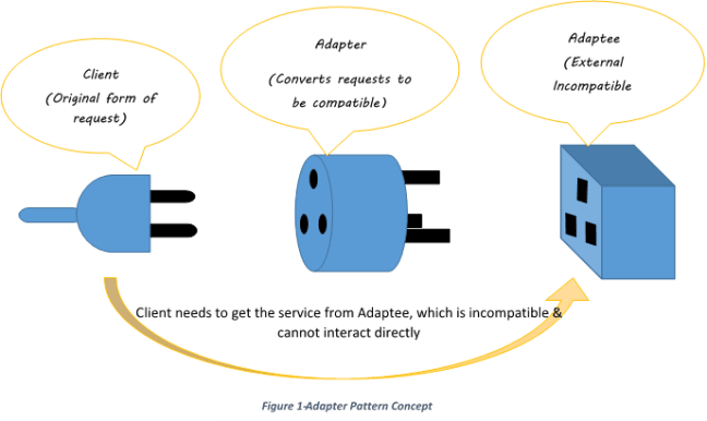 Adapter Pattern Example
