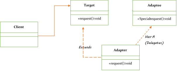object adapter pattern